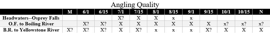 gardner river fishing quality chart