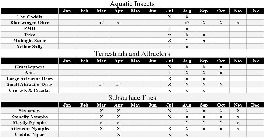 lower yellowstone river hatch chart