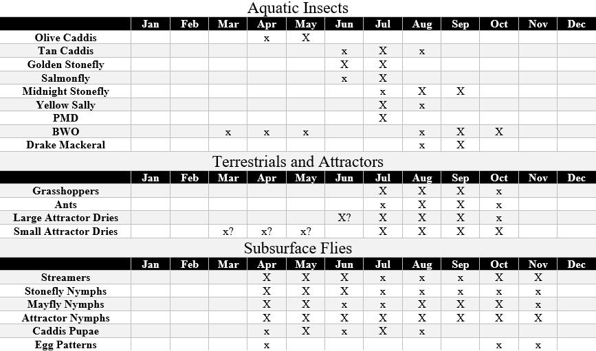 stillwater river hatch chart