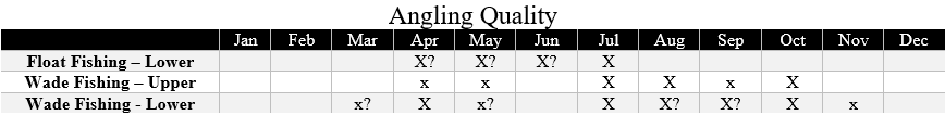 boulder river fishing quality chart