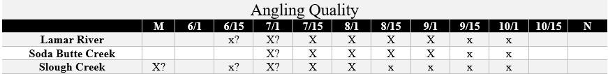 lamar system fishing quality chart
