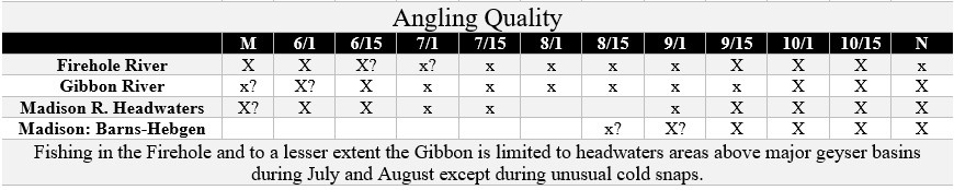 madison river in ynp fishing quality chart
