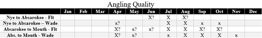 angling quality chart for stillwater river
