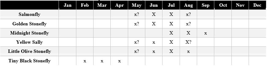 montana stonefly hatches chart