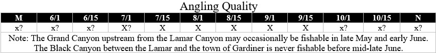 black and grand canyons of the Yellowstone fishing quality chart